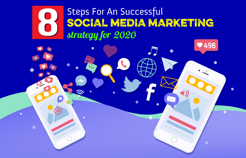 Successful Social Media Marketing Strategy